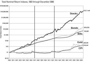stocks_for_the_long_run